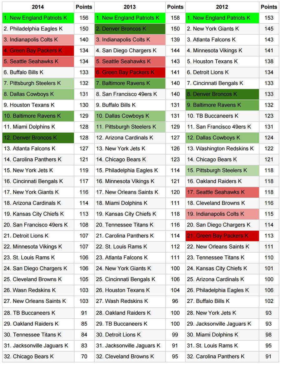 kicker score consitancy chart